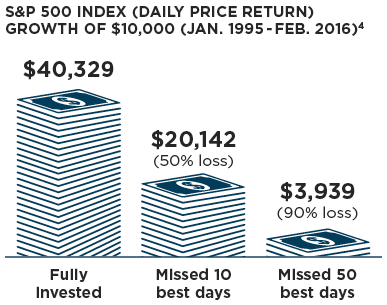 S&P 500 Index (Daily Price Return) Growth of $10,000 (Jan. 1995 - Feb. 2016)